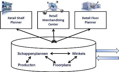 Retail Merchandising Center implementation